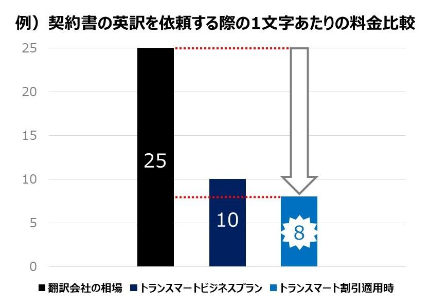 契約書の英訳を依頼する際の1文字あたりの料金比較