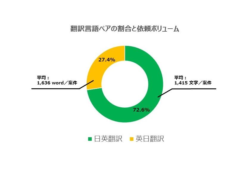 翻訳言語ペアの割合と1案件の平均文字数